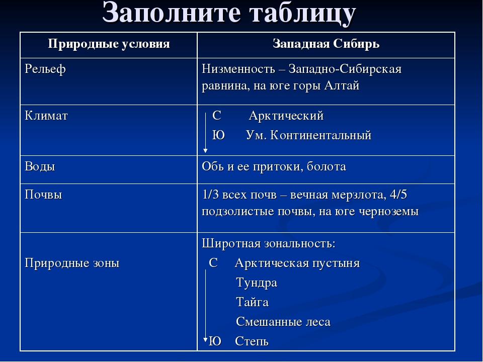 Заполните таблицу Природные условияЗападная Сибирь РельефНизменность – Запа...