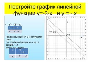 Постройте график линейной функции у=-3-х и у = - х У= -3 – х х у У= - х - 3 у