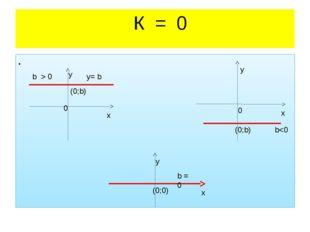 К = 0 b > 0 у= b 0 (0;b) х у у х 0 (0;b) b