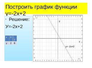 Построить график функции у=-2х+2 Решение: У=-2х+2 Построение у= -2х+2 х у х 0