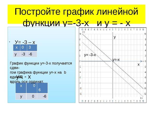 Постройте график линейной функции у=-3-х и у = - х У= -3 – х х у У= - х - 3 у...