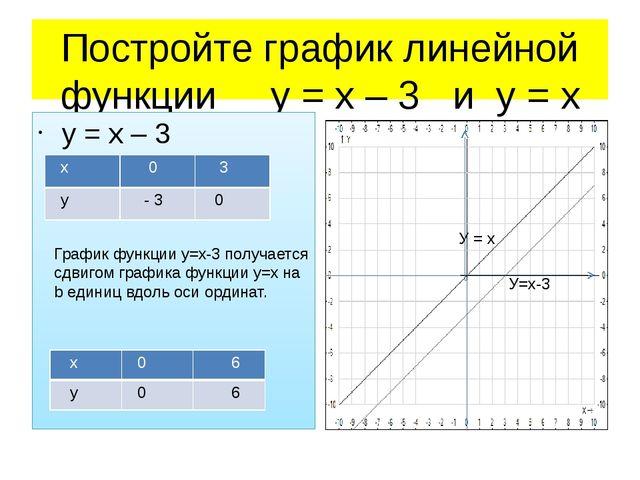 Постройте график линейной функции у = х – 3 и у = х у = х – 3 у= х у= х х у У...