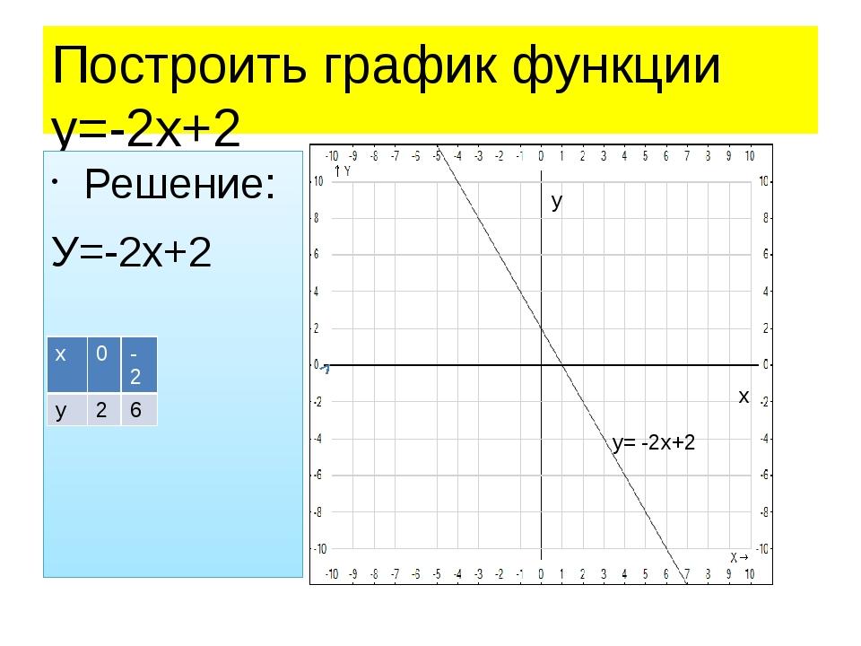 Построить график функции у=-2х+2 Решение: У=-2х+2 Построение у= -2х+2 х у х 0...