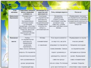 Система исследовательского обучения Этапобучения Содержание,направле- нияисс
