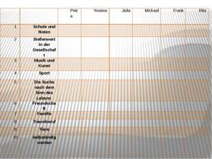 Petra Yvonne Julia Michael Frank Rita 1 Schule und Noten 2 Stellenwert in de