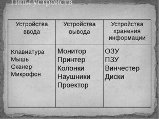 Типы устройств Клавиатура Мышь Сканер Микрофон Монитор Принтер Колонки Наушни