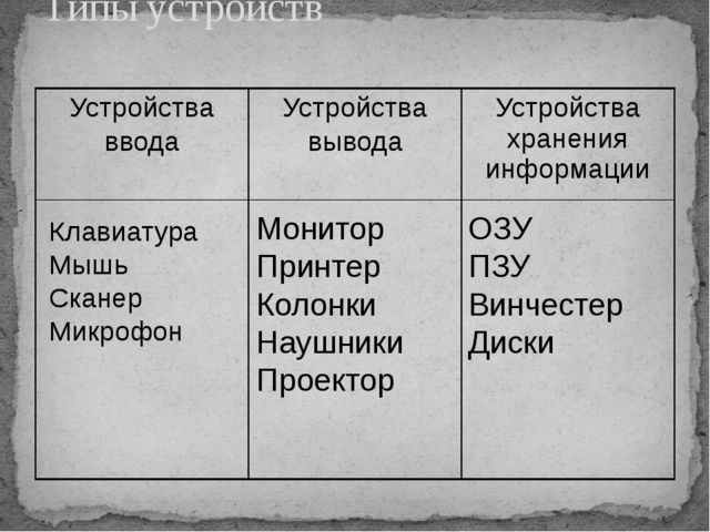 Типы устройств Клавиатура Мышь Сканер Микрофон Монитор Принтер Колонки Наушни...