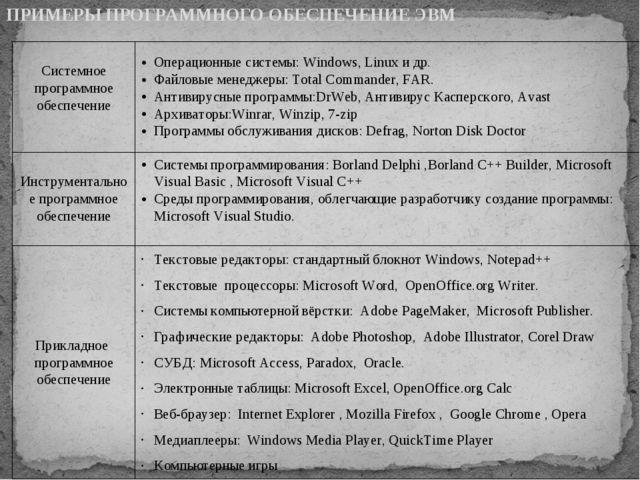 ПРИМЕРЫ ПРОГРАММНОГО ОБЕСПЕЧЕНИЕ ЭВМ Системное программное обеспечение Операц...
