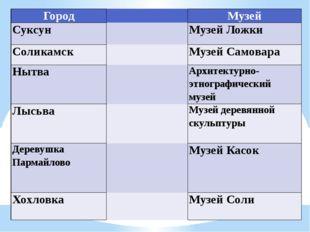 Город  Музей Суксун  Музей Ложки Соликамск  МузейСамовара Нытва  Архитек
