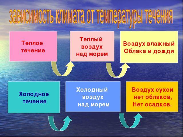 Холодное течение Холодный воздух над морем Воздух сухой нет облаков, Нет осад...