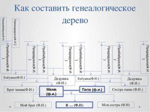 Как составить генеалогическое дерево Я … (Ф.И) Мой брат (Ф.И.) Моя сестра (Ф.