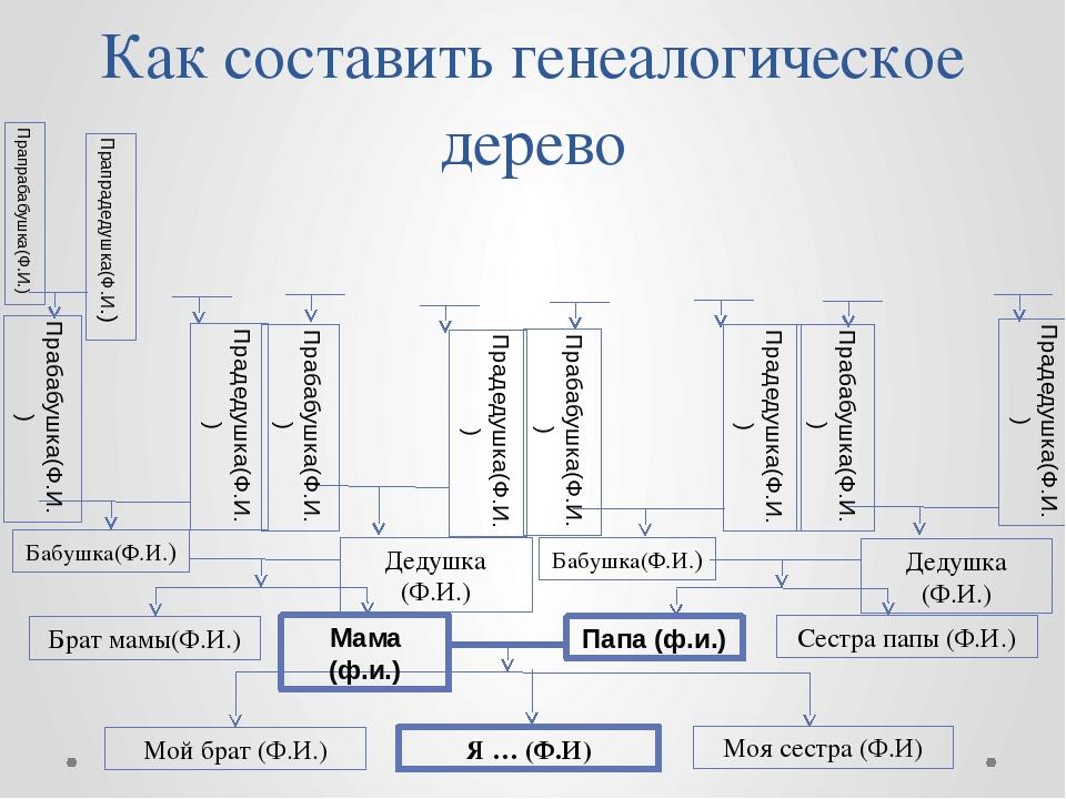Как составить генеалогическое дерево Я … (Ф.И) Мой брат (Ф.И.) Моя сестра (Ф....