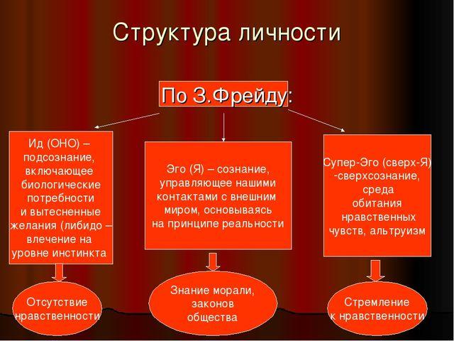 Структура личности По З.Фрейду: Ид (ОНО) – подсознание, включающее биологичес...
