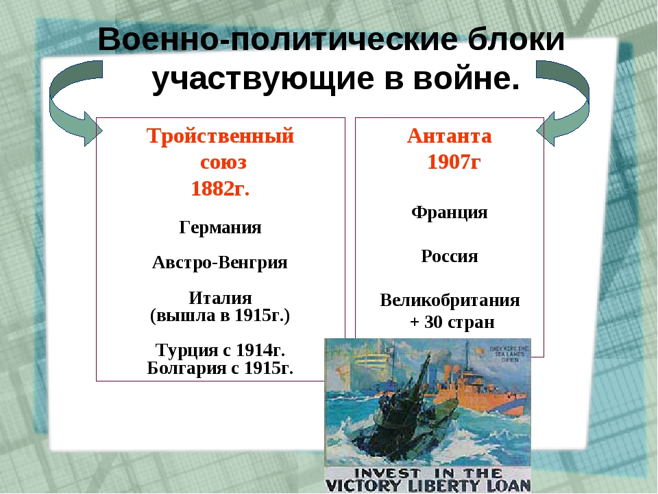 Военно-политические блоки участвующие в войне. Тройственный союз 1882г. Герма...
