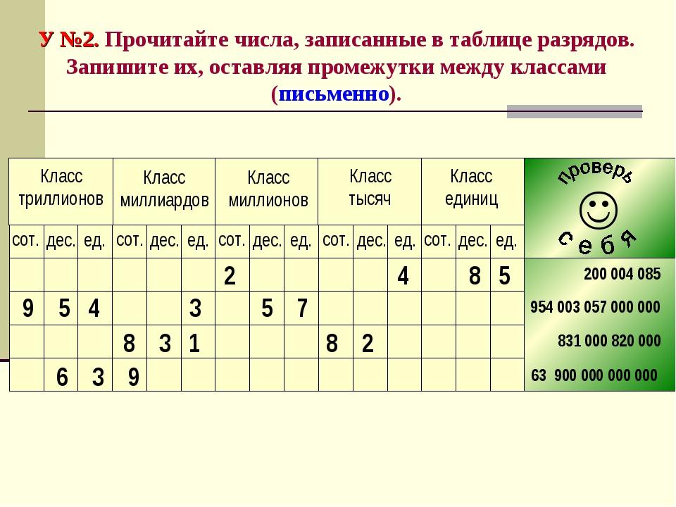 У №2. Прочитайте числа, записанные в таблице разрядов. Запишите их, оставляя...