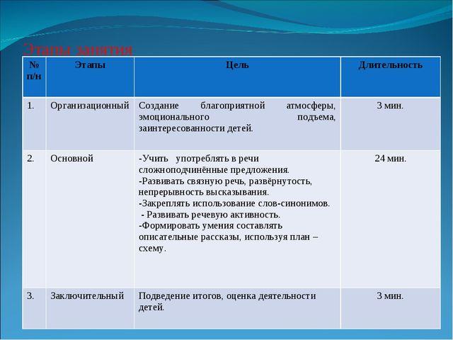 Этапы занятия № п/нЭтапыЦельДлительность 1.ОрганизационныйСоздание благо...