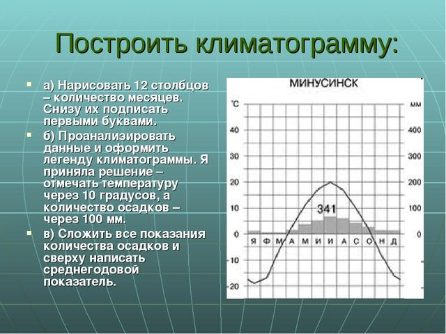 Построить климатограмму: а) Нарисовать 12 столбцов – количество месяцев. Сни...