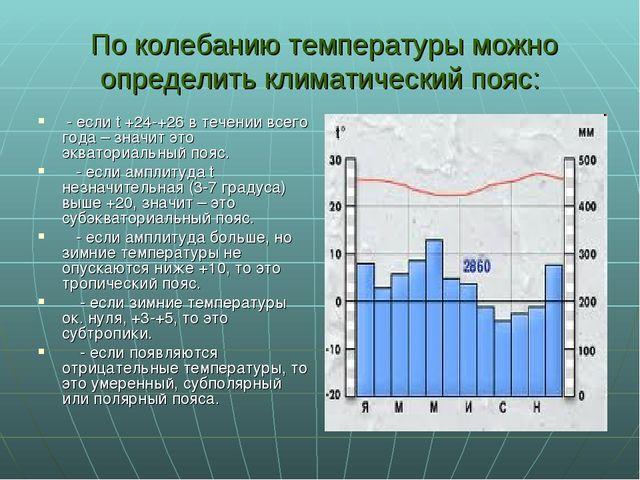 По колебанию температуры можно определить климатический пояс: - если t +24-+...