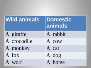 Wild animals Domestic animals Agiraffe Arabbit Acrocodile Acow Amonkey Acat