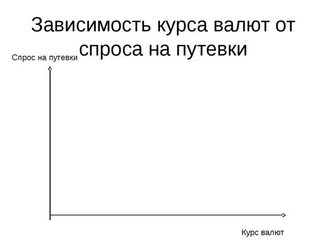 Зависимость курса валют от спроса на путевки Курс валют Спрос на путевки