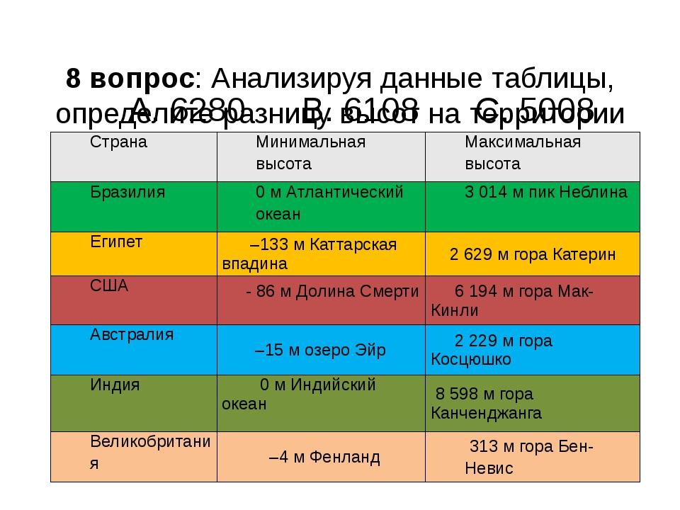 8 вопрос: Анализируя данные таблицы, определите разницу высот на территории...