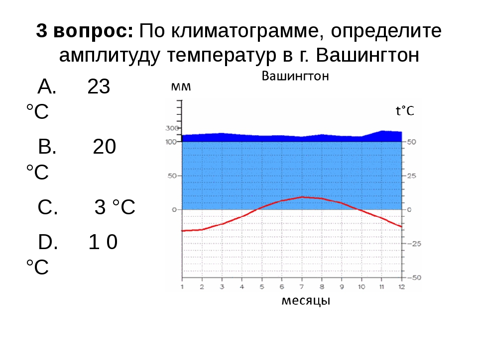 3 вопрос: По климатограмме, определите амплитуду температур в г. Вашингтон A....