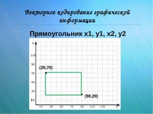 Векторное кодирование графической информации (90,20) (20,70) Прямоугольник x1