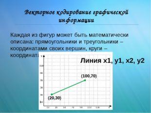 Векторное кодирование графической информации Каждая из фигур может быть матем