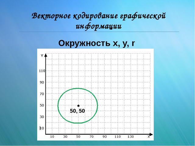 Векторное кодирование графической информации 50, 50 Окружность x, y, r