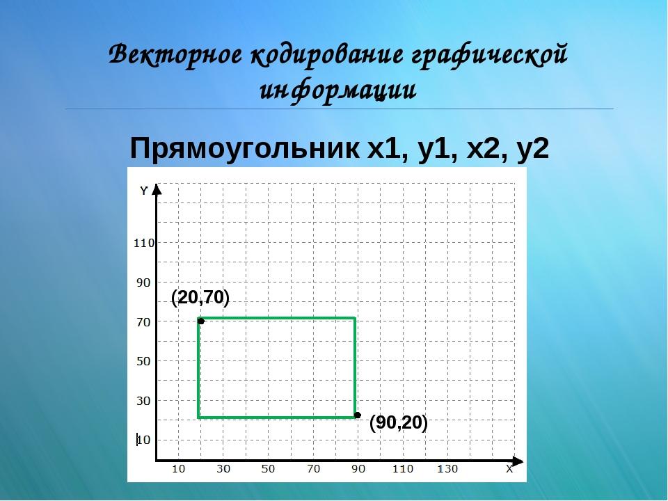 Векторное кодирование графической информации (90,20) (20,70) Прямоугольник x1...
