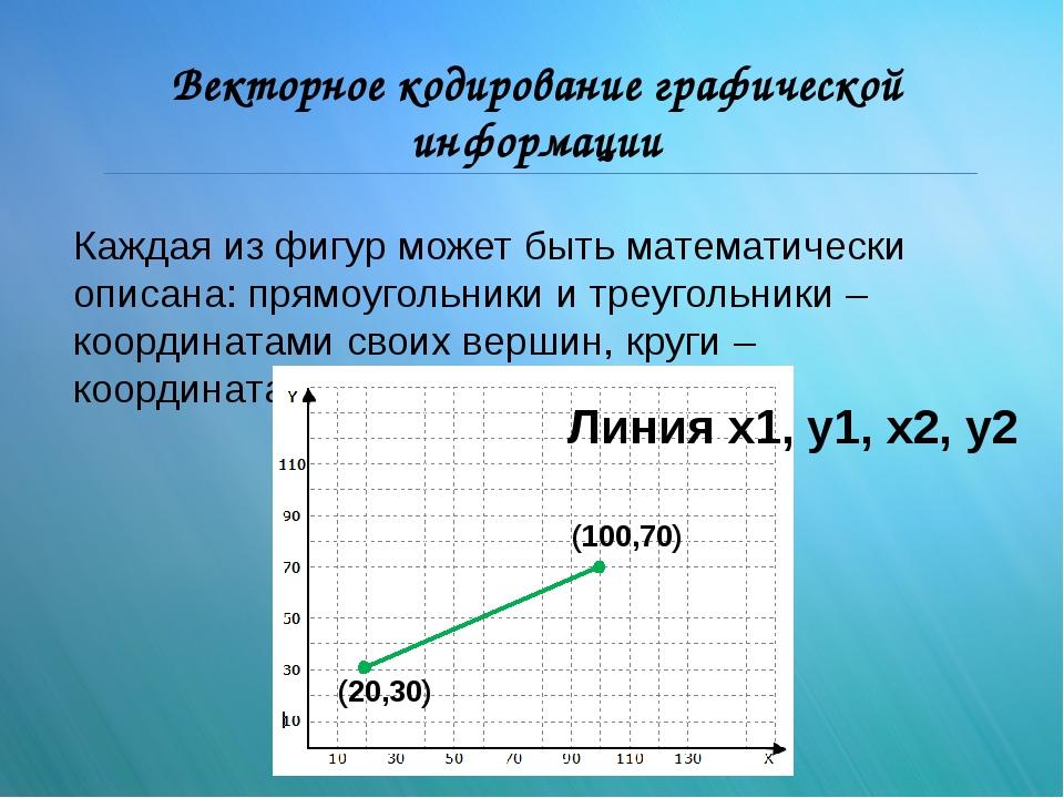 Векторное кодирование графической информации Каждая из фигур может быть матем...