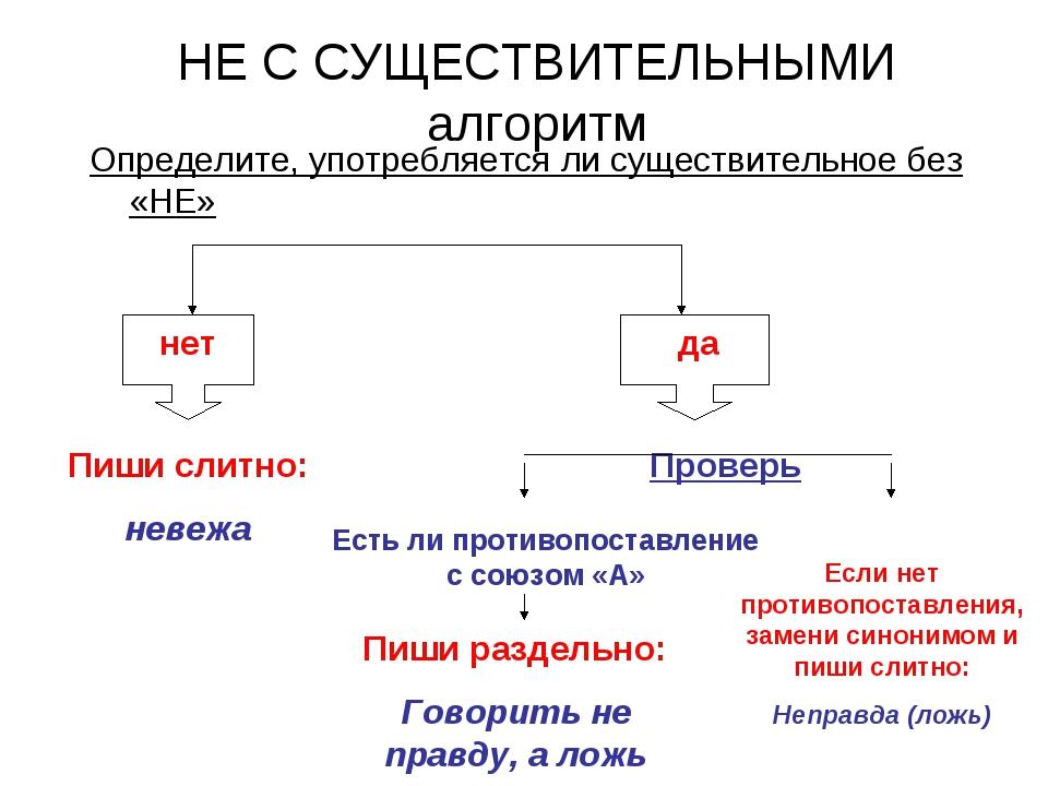 НЕ С СУЩЕСТВИТЕЛЬНЫМИ алгоритм Определите, употребляется ли существительное б...