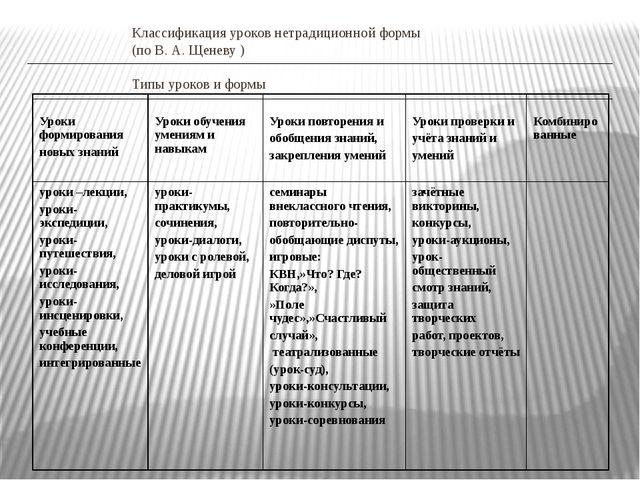 Классификация уроков нетрадиционной формы (по В. А. Щеневу ) Типы уроков и фо...
