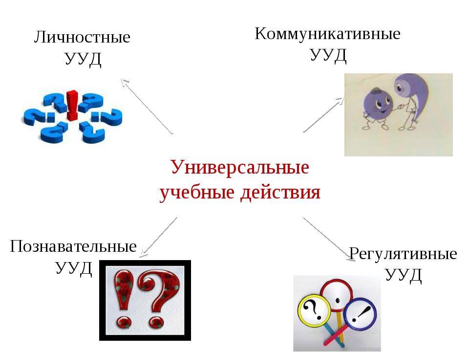 Универсальные учебные действия Коммуникативные УУД Познавательные УУД Личност...