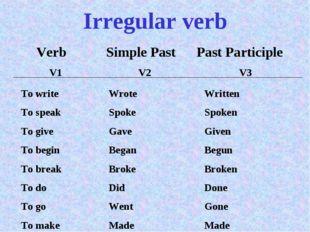 Irregular verb Verb V1 Simple Past V2 Past Participle V3 To write To speak To