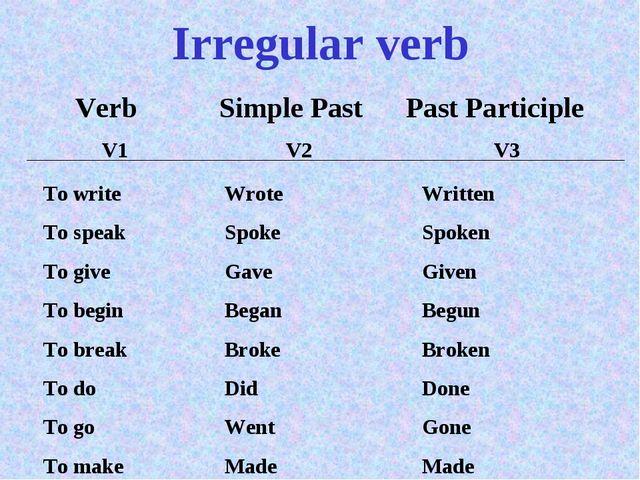 Irregular verb Verb V1 Simple Past V2 Past Participle V3 To write To speak To...