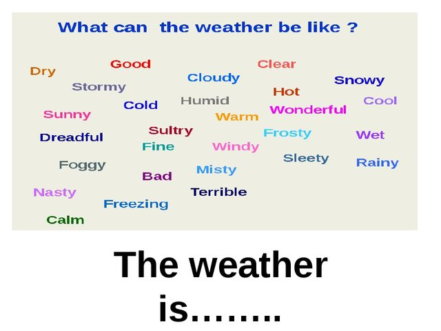 The weather is……..