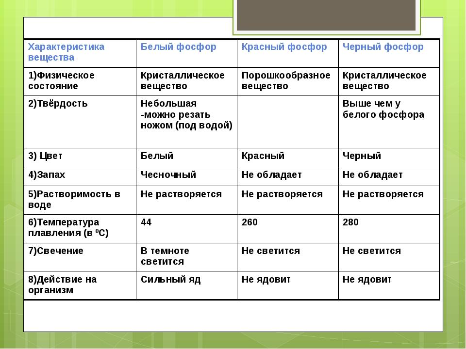 Характеристика веществаБелый фосфорКрасный фосфорЧерный фосфор 1)Физическо...