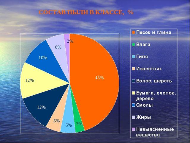 45% 12% 12% 10% 6% 2% 5% 5% 3% СОСТАВ ПЫЛИ В КЛАССЕ, %