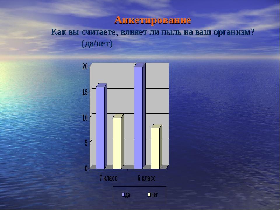 Анкетирование Как вы считаете, влияет ли пыль на ваш организм? (да/нет)