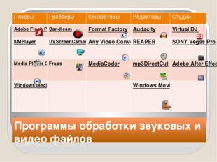 Программы обработки звуковых и видео файлов Плееры Грабберы Конверторы Редакт