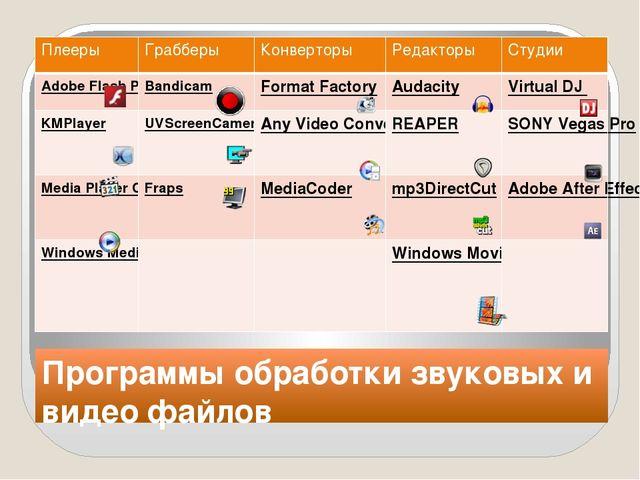 Программы обработки звуковых и видео файлов Плееры Грабберы Конверторы Редакт...