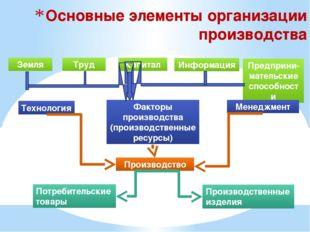Основные элементы организации производства Земля Труд Капитал Информация Пред