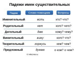 © InfoUrok.ru Падежи имен существительных Падеж Слово-помощник Вопросы Именит