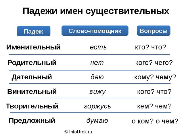 © InfoUrok.ru Падежи имен существительных Падеж Слово-помощник Вопросы Именит...