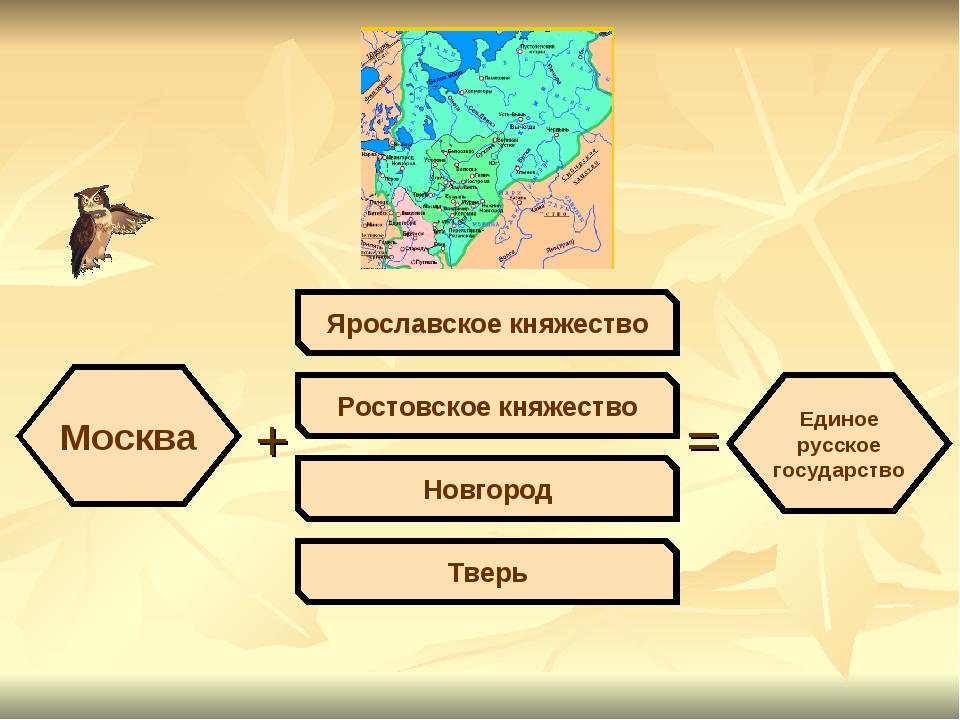 Москва + Ярославское княжество Ростовское княжество Новгород Тверь = Единое р...