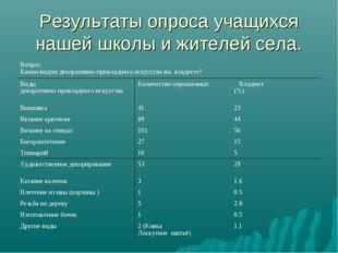 Результаты опроса учащихся нашей школы и жителей села. Вопрос. Каким видом де