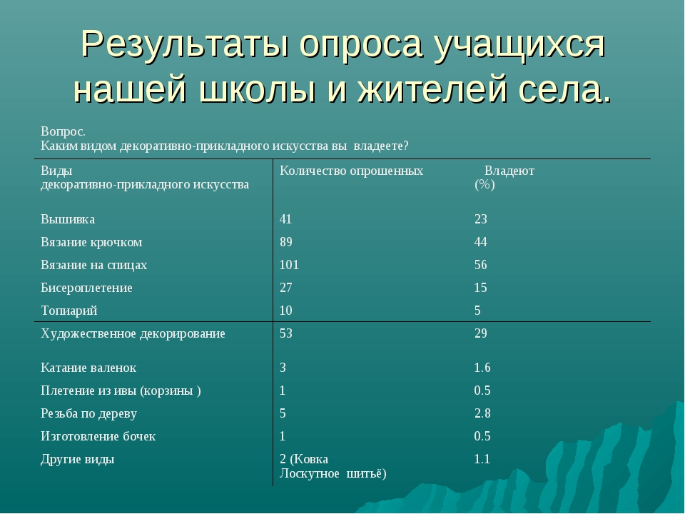 Результаты опроса учащихся нашей школы и жителей села. Вопрос. Каким видом де...