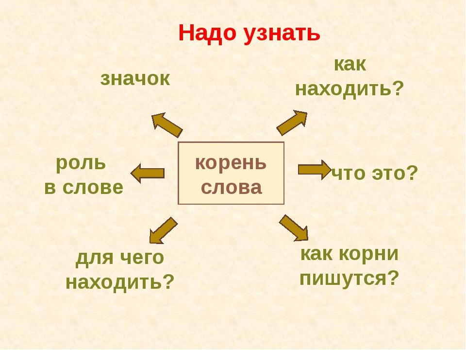 корень слова как находить? что это? значок роль в слове как корни пишутся? дл...