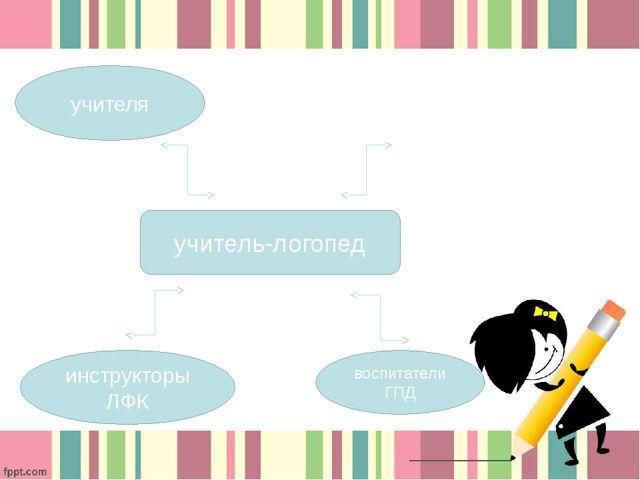 учителя психологи инструкторы ЛФК воспитатели ГПД учитель-логопед